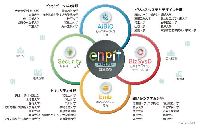 enPiT2|4つの分野
